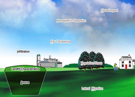 methane emission